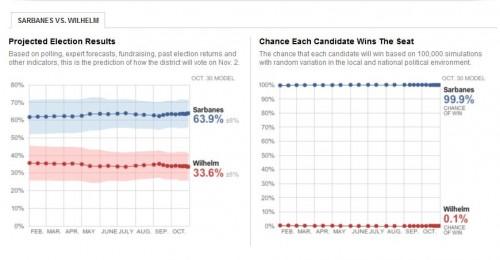 John Sarbanes and Jim Wilhelm polling results