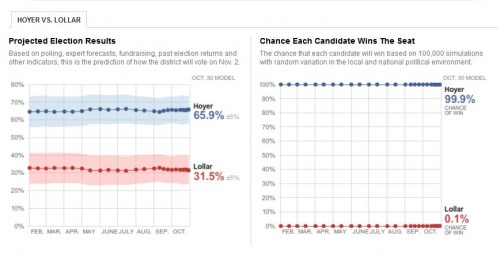 Polling Results Steny Hoyer and Charles Loller