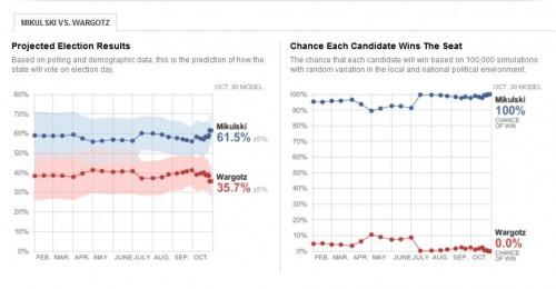 Poll results Baarbara Mikulski Eric Wargotz