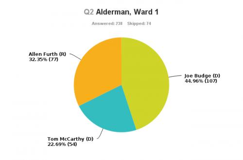 Ward1 (1)