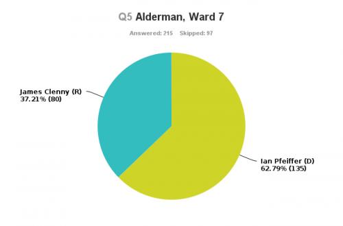 Ward7 (1)