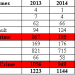 Annapolis crime down; but violent crime spikes