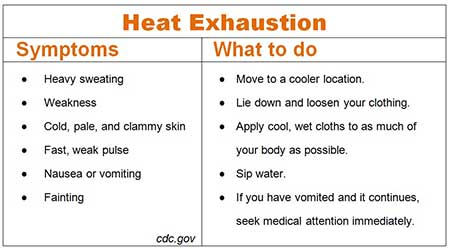 heat-exhaustionDehydration and August Sports:Evolve Medical provides primary care and urgent care to Annapolis, Edgewater, Severna Park, Arnold, Davidsonville, Gambrills, Crofton, Waugh Chapel, Stevensville, Pasadena and Glen Burnie.