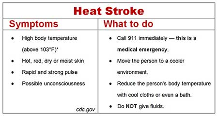 heat-strokeDehydration and August Sports:Evolve Medical provides primary care and urgent care to Annapolis, Edgewater, Severna Park, Arnold, Davidsonville, Gambrills, Crofton, Waugh Chapel, Stevensville, Pasadena and Glen Burnie.