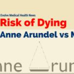 Risk of Dying: Anne Arundel vs Maryland