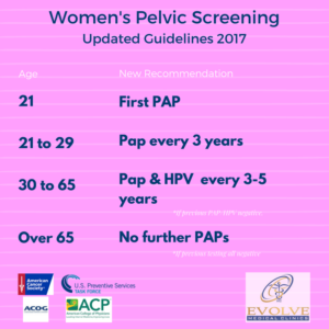 Pelvic exams new guidelines in Primary Care by Evolve Medical Clinics, the highest rated primary care and urgent care in Maryland