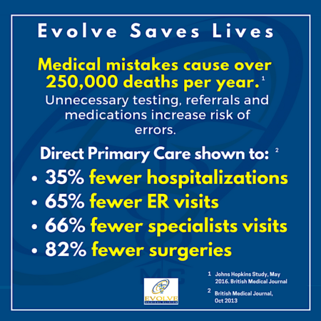 Evolve Medical Clinics Direct Primary Care saves lives Maryland