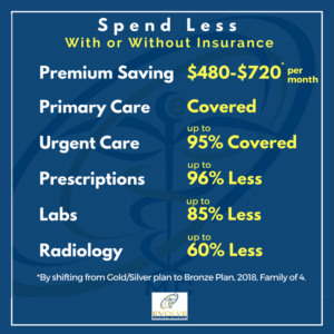 Evolve Medical Clinics spend less health insurance health costs