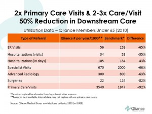 DPC-Qliance-reduction-in-downstream-care