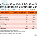 DPC health care expense evolve medical clinics