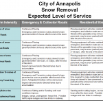 Annapolis moves to Level 3 Emergency for #Snowzilla